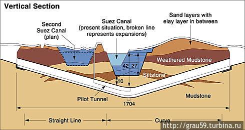 Схематичный вид туннеля Провинция Южный Синай, Египет