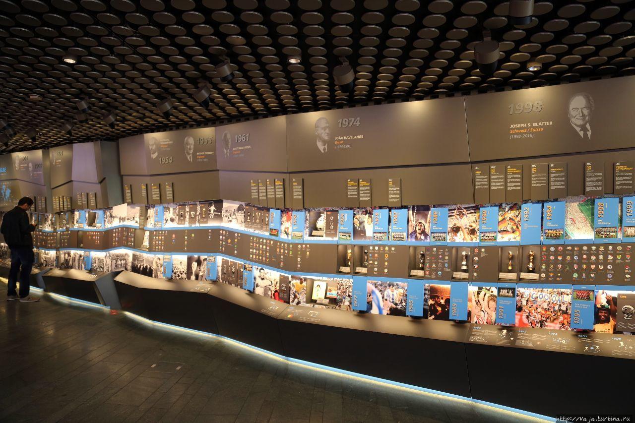 Музей ФИФА Цюрих, Швейцария