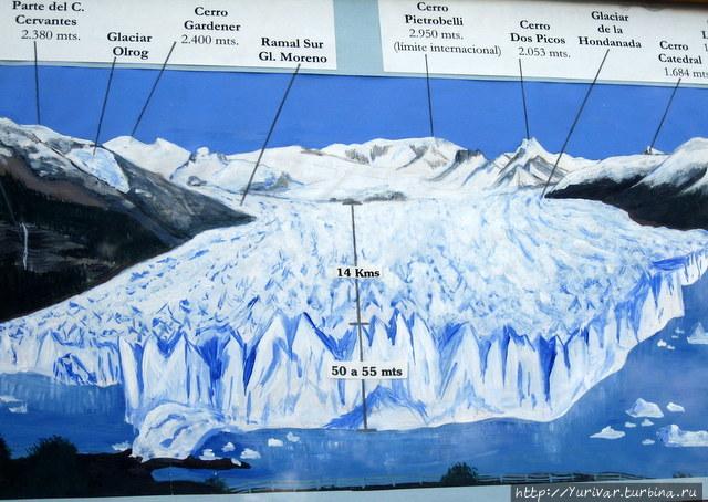 Схема ледника Перито Море
