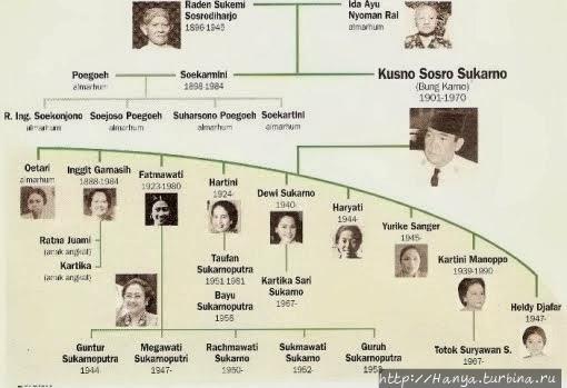 Жены Сукарно. Из интернет